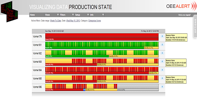 Production State